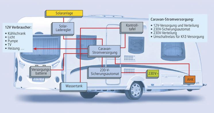 Schaudt Gmbh elektronische Systeme für Freizeitmobile